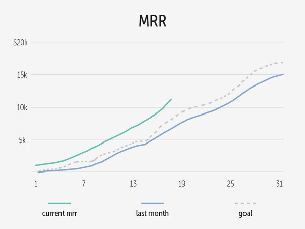 Иллюстрация к статье: Комплексное руководству по расчету и оптимизации MRR/ARR облачного бизнеса