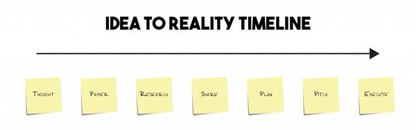 От идеи к реальности