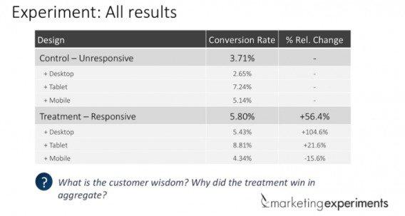 Кейс Marketing Experiments