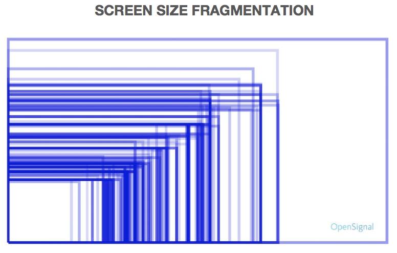 размеров экрана