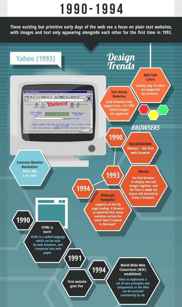 Иллюстрация к статье: Краткая история веб-дизайна