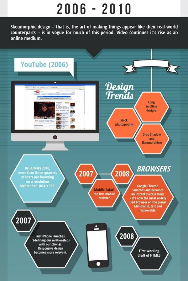 Дизайн-тренды периода