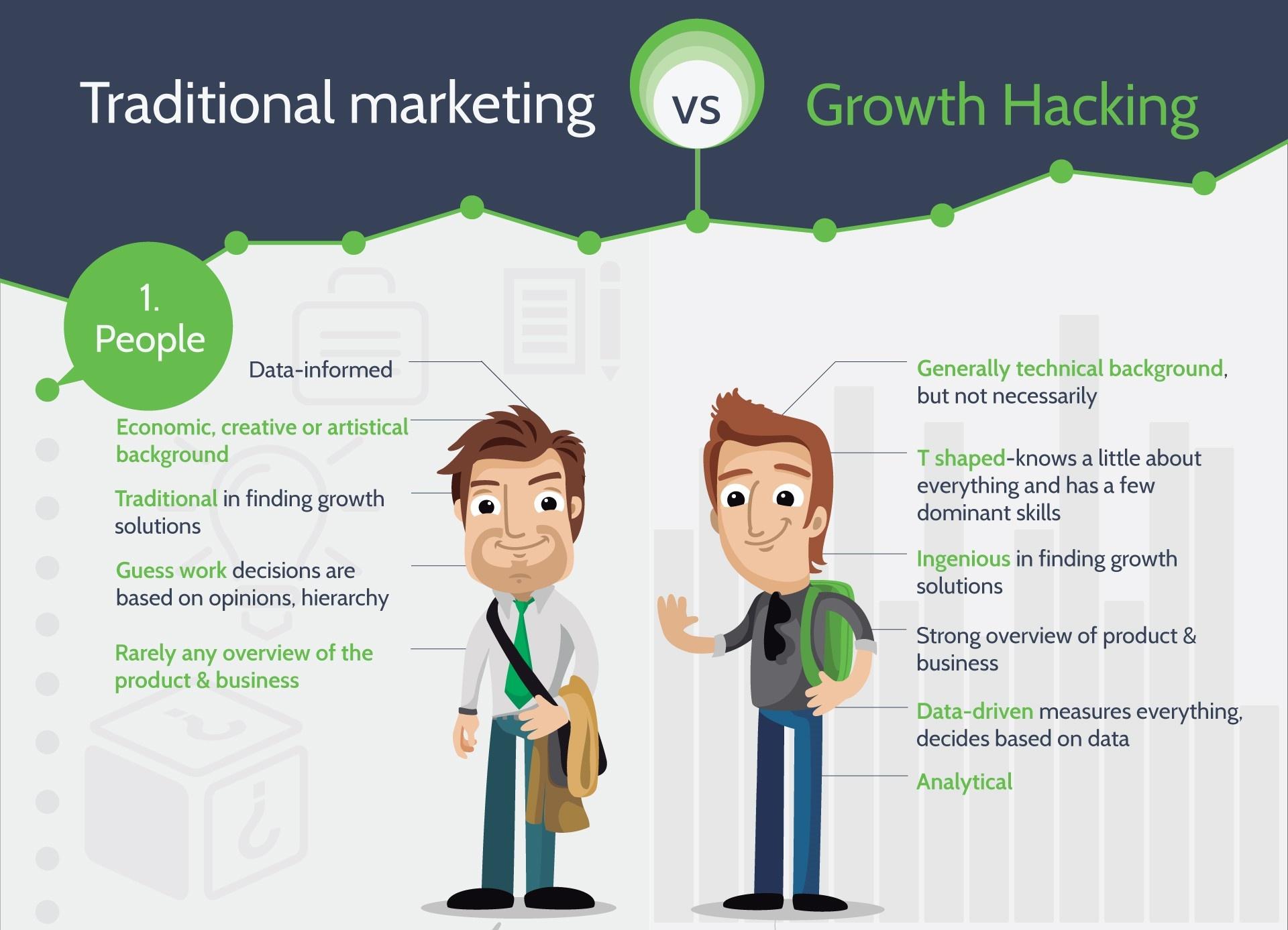 Иллюстрация к статье: 4 отличия Growth Hacking и традиционного маркетинга