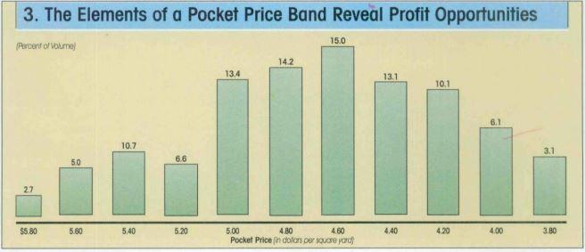 Возможности управления фактической ценой