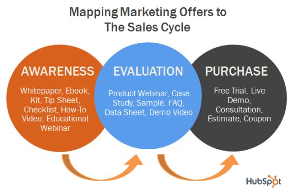 Определение этапов цикла продажи