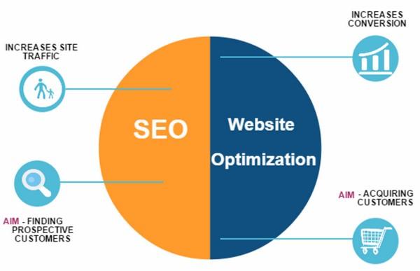 2. SEO и оптимизация контента