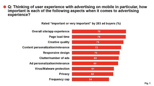 Иллюстрация к статье: Почему 73% маркетологов считают пользовательский опыт главной проблемой отрасли?