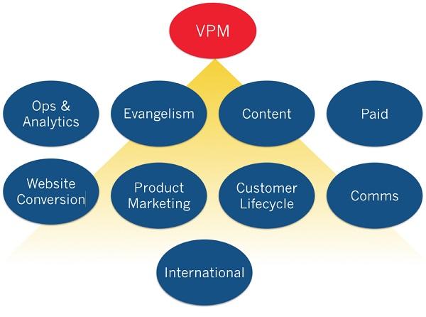 Иллюстрация к статье: Диверсификация маркетинговых усилий в облачном бизнесе