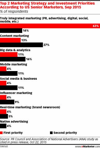 Иллюстрация к статье: Как заставить мультиканальный маркетинг работать?