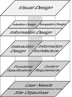 Происхождение модели