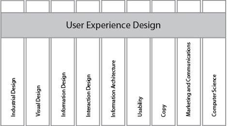 UX-дизайн