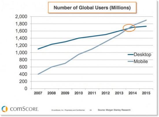 Мобильные и десктопные устройства
