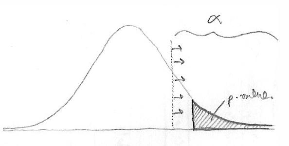 Иллюстрация к статье: Поднимая «занавес тайны» над P-значениями, или Как научиться любить малые данные (Small Data)