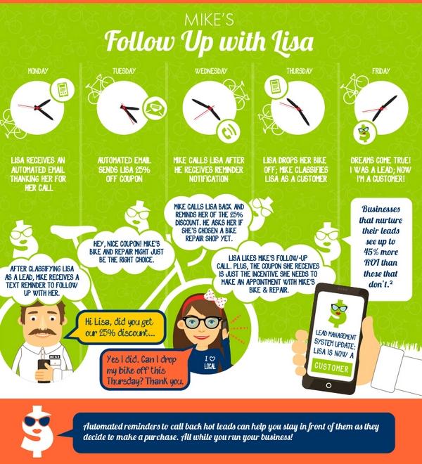 4. Методика Follow Up: как лид конвертируется в клиента