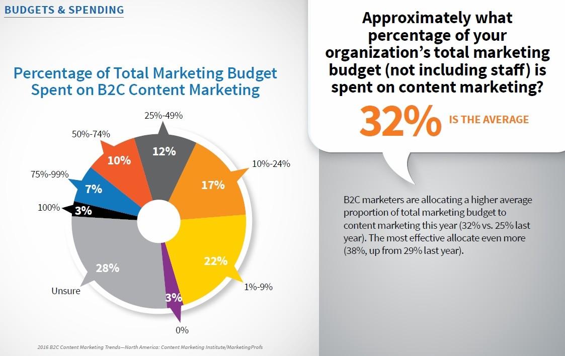 Иллюстрация к статье: Входящий маркетинг в 2016 году: цифры и факты