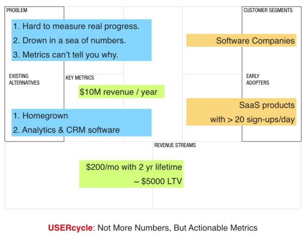 Lean Canvas (шаблон бизнес-модели)