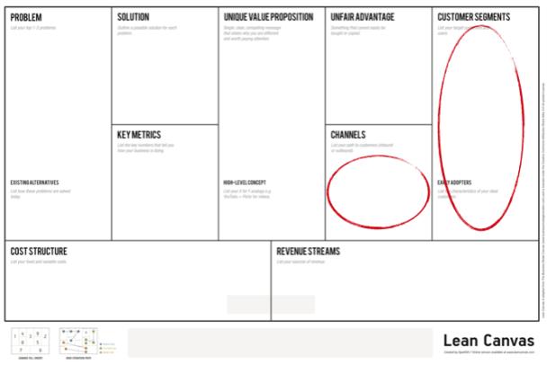 3. Тесты и усовершенствование бизнес-модели