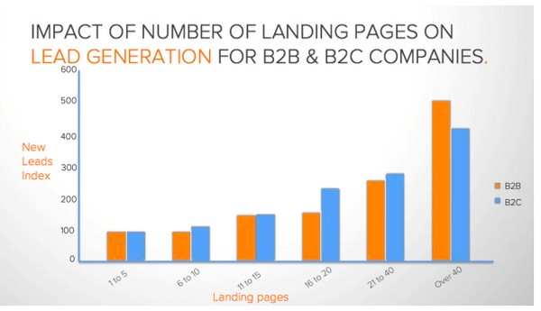 Влияние числа посадочных страниц