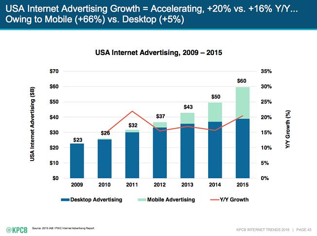 Иллюстрация к статье: 7 трендов, формирующих будущее интернет-рекламы