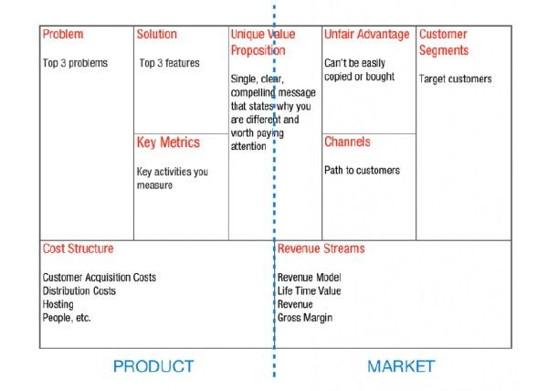 Анализ бизнеса