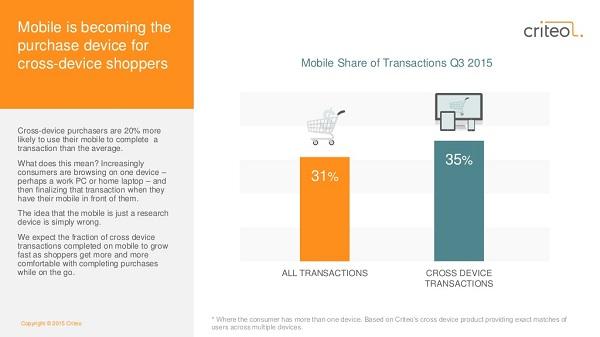 Доля мобильных транзакций