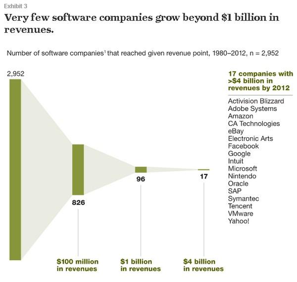 Число софтверных компаний, которые достигли дохода в размере более 4 млрд. долл.
