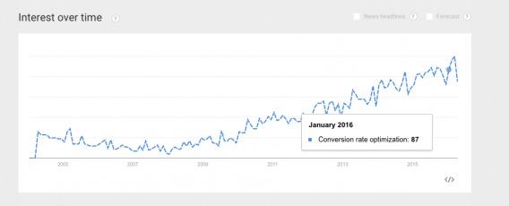 Динамика уровня интереса к оптимизации конверсии с течением времени