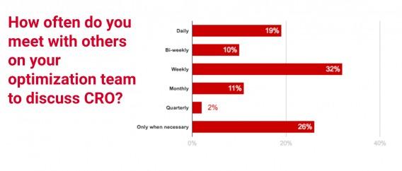 Как часто вы обсуждаете вопросы CRO со своими коллегами по оптимизации?