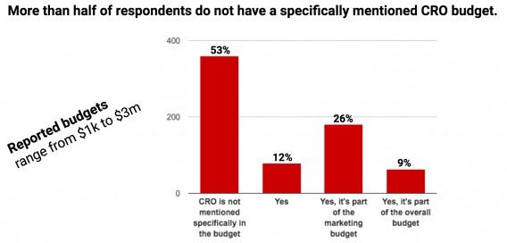Более половины респондентов отметила, что в их компаниях на оптимизацию официально денег не выделяют.