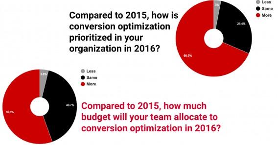 По сравнению с 2015 годом, насколько изменится приоритет оптимизации конверсии в вашей организации в 2016?
