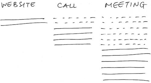 website-call-meeting