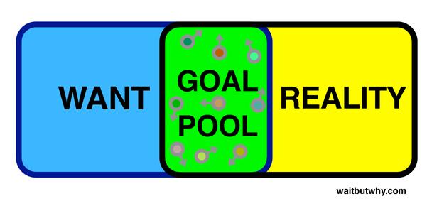 область целей