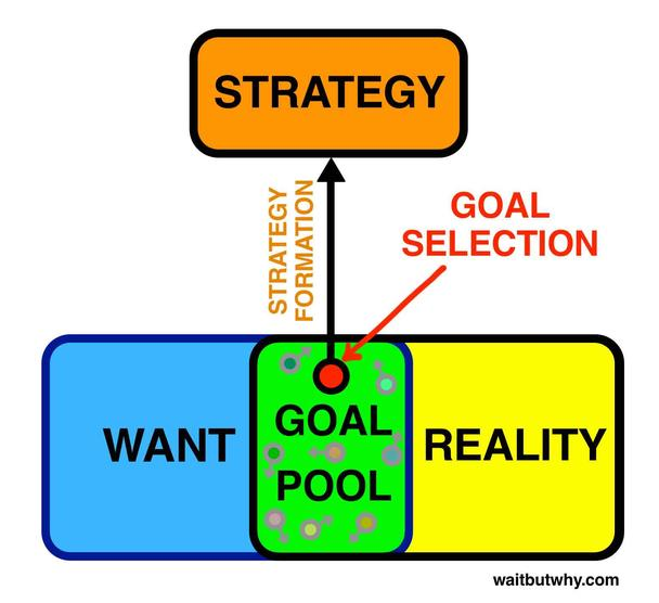 Выбрав подходящую точку «области целей», вы формируете стратегию