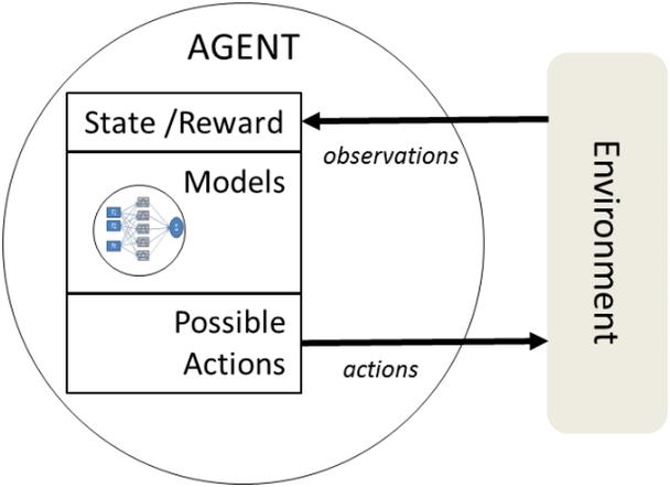 Основы понятия «интеллектуальный агент»