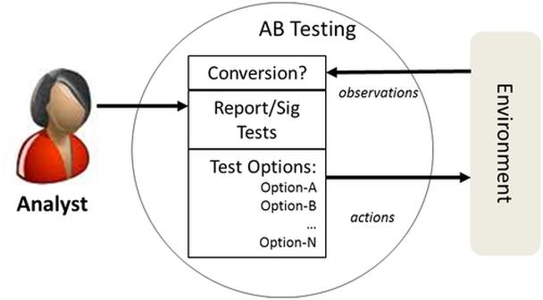 Как А/Б- либо мультивариантный тестирующий агент выполняет эти задания?