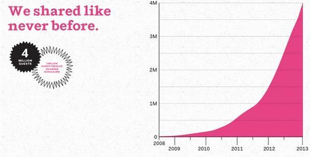 Феноменальный рост пользовательской базы Airbnb