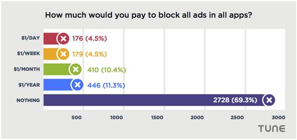 большинство из них не станут платить даже $1 доллар в месяц за то, чтобы не видеть на своем экране рекламу
