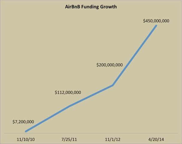 Рост финансирования Airbnb