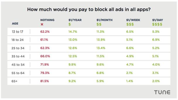 таблица, в которой отображено, сколько каждая возрастная категория готова заплатить за блокировку рекламы во всех приложениях