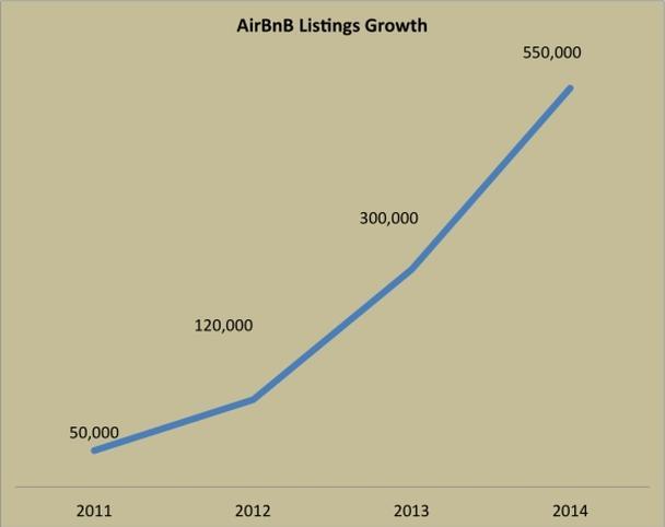 Рост количества предложений (листингов) Airbnb