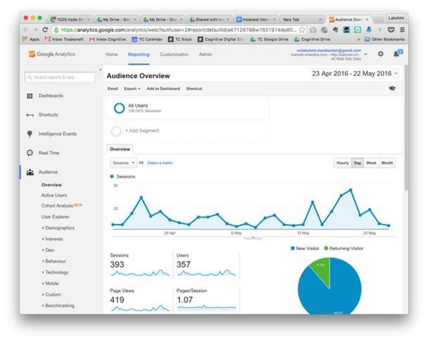 Google Analytics — винегрет из бесчисленных диаграмм и графиков