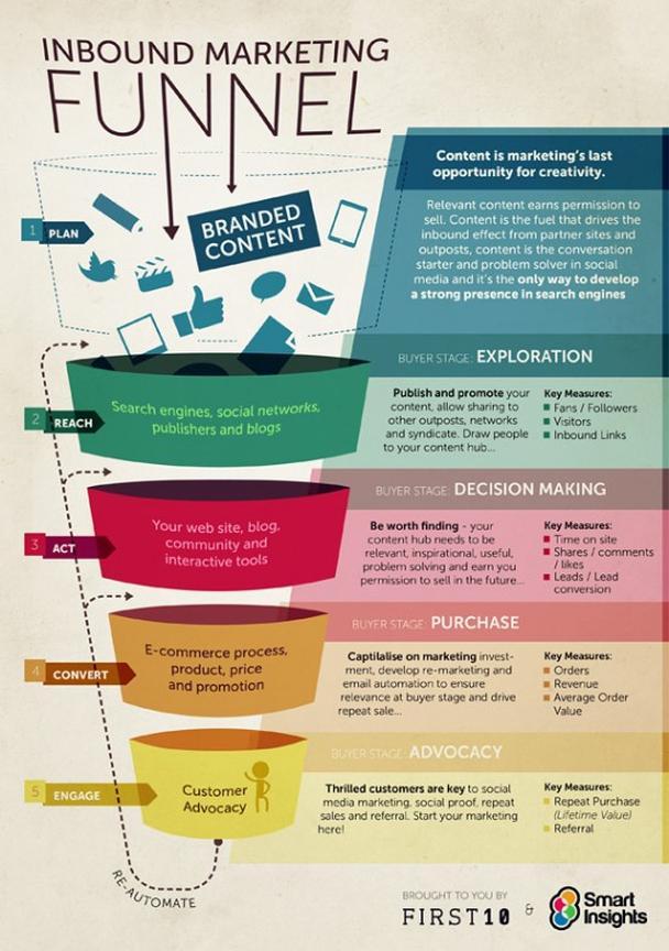 Иллюстрация к статье: Какова роль контента на разных этапах воронки конверсии?