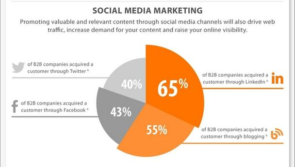 Маркетинг в социальных медиа (Social media marketing, SMM)