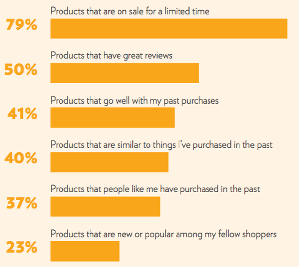 personalization and shopping