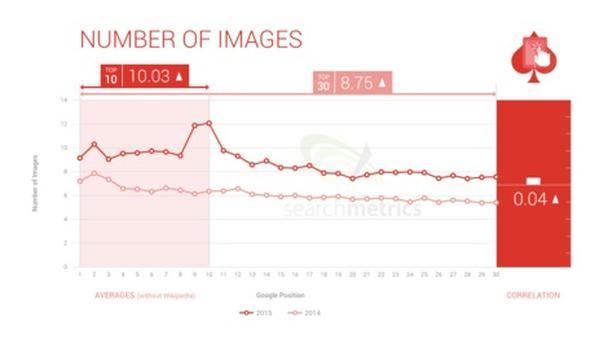 Количество изображений на лендингах топ-30 ресурсов Google в 2014-2015 годах