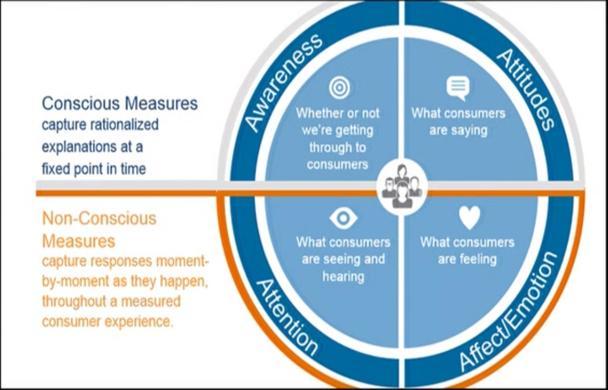 Методы исследования поведения потребителей