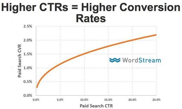 Чем выше CTR, тем выше конверсия
