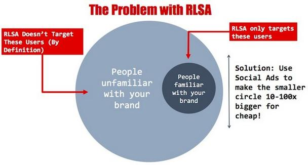 Присмотритесь к поисковому ремаркетингу Google AdWords (RLSA)