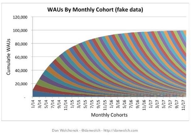 Еженедельно активные пользователи (Weekly Active Users, WAU)
