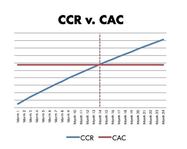 Сравнение CCR vs. CAC